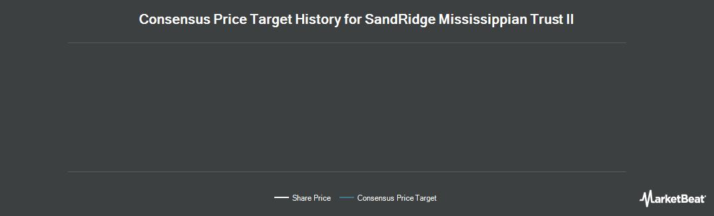 Price Target History for SandRidge Mississippian Trust II (NYSE:SDR)