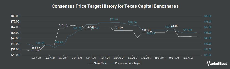 Price Target History for Texas Capital Bancshares (NASDAQ:TCBI)