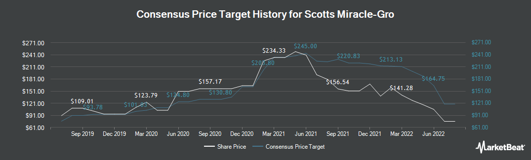 Price Target History for Scotts Miracle-Gro (NYSE:SMG)