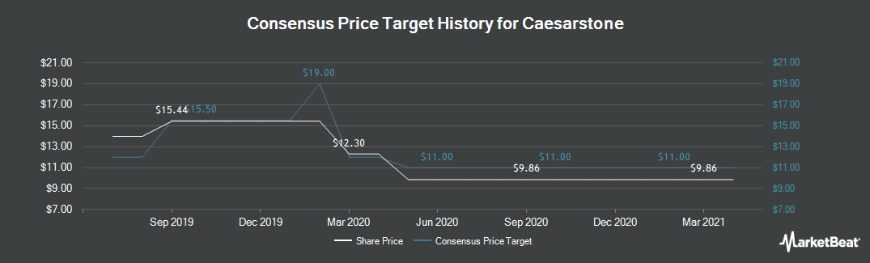 Price Target History for Caesarstone (NASDAQ:CSTE)