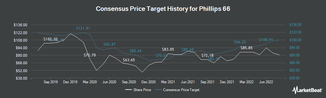 Price Target History for Phillips 66 (NYSE:PSX)