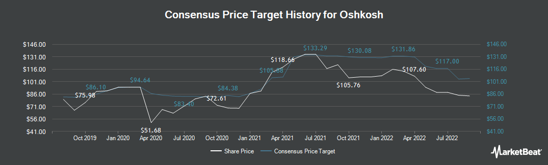 Price Target History for Oshkosh (NYSE:OSK)