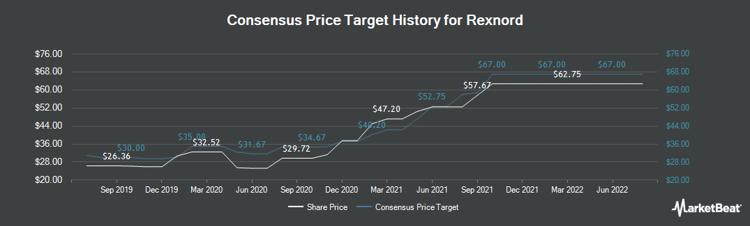 Price Target History for Rexnord (NYSE:RXN)