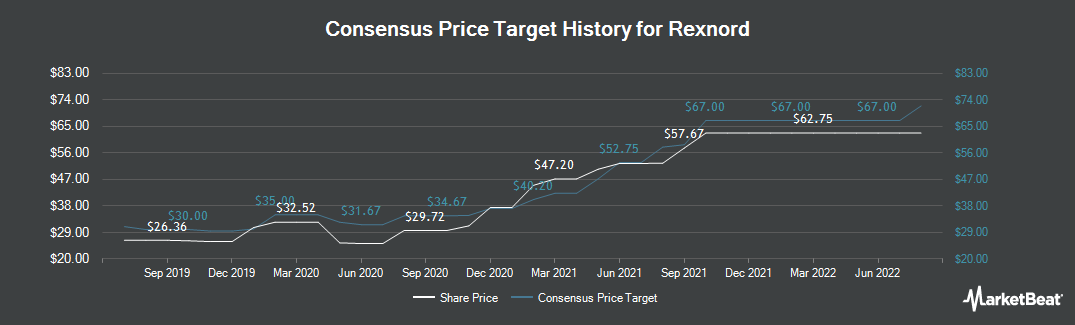 Price Target History for Rexnord Corporation (NYSE:RXN)