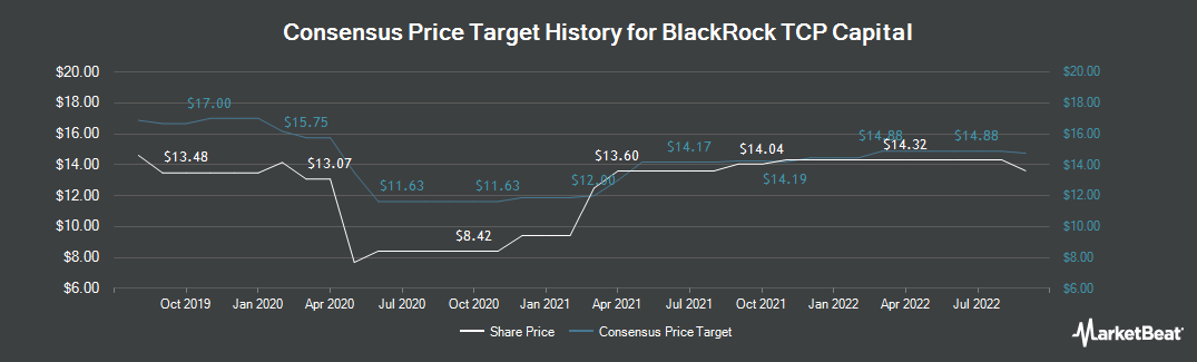 Price Target History for TCP Capital Corp. (NASDAQ:TCPC)