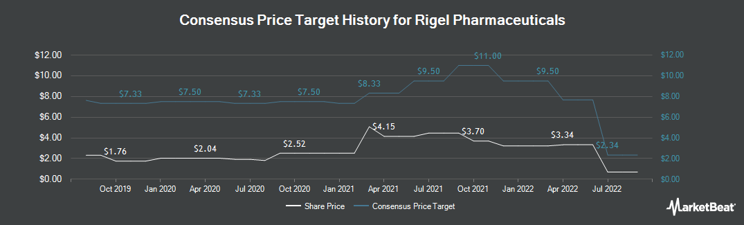 Price Target History for Rigel Pharmaceuticals (NASDAQ:RIGL)