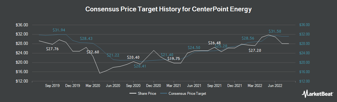 Price Target History for CenterPoint Energy (NYSE:CNP)