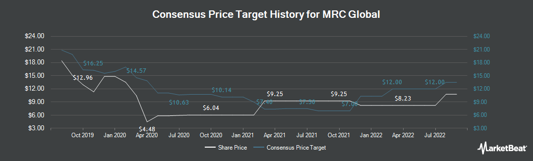 Price Target History for MRC Global (NYSE:MRC)