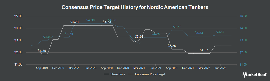 Price Target History for Nordic American Tanker (NYSE:NAT)