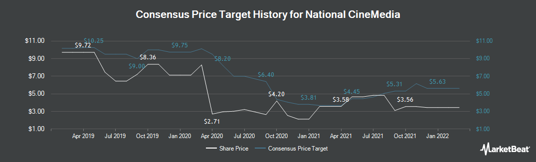 Price Target History for National CineMedia (NASDAQ:NCMI)