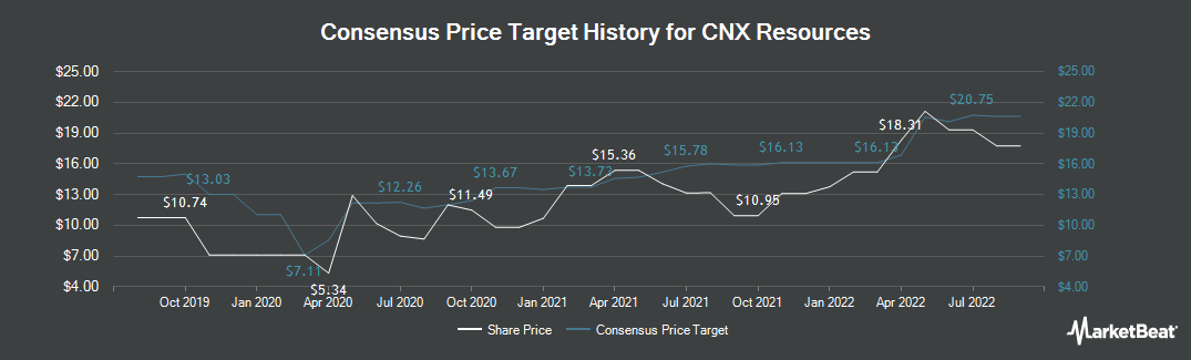 Price Target History for CNX Resources (NYSE:CNX)