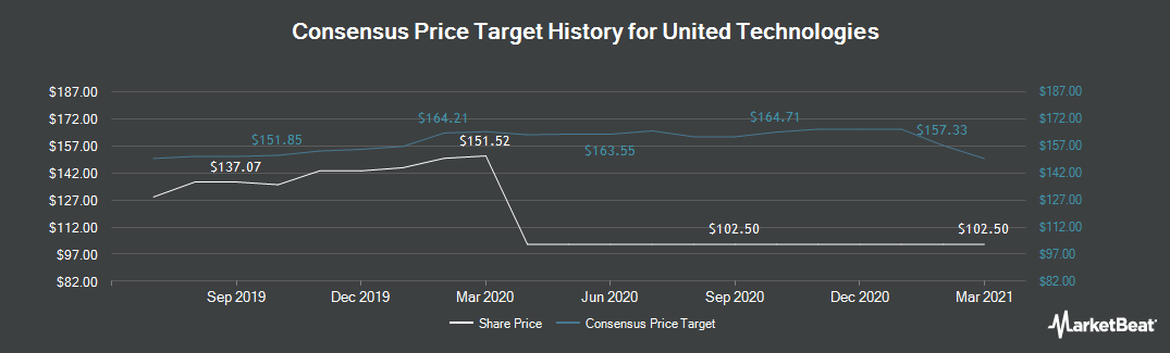 Price Target History for United Technologies (NYSE:UTX)