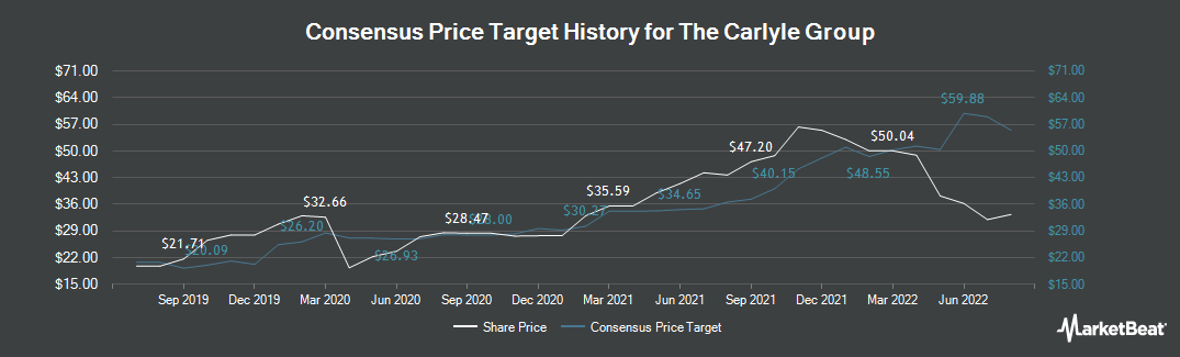 Price Target History for The Carlyle Group (NASDAQ:CG)