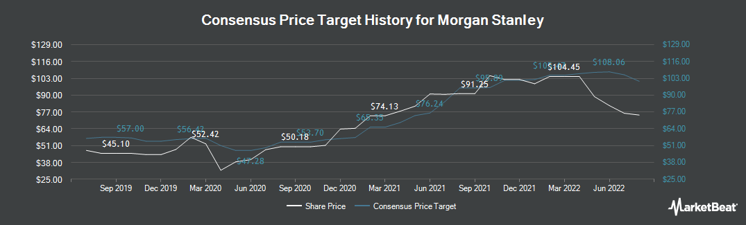 Price Target History for Morgan Stanley (NYSE:MS)