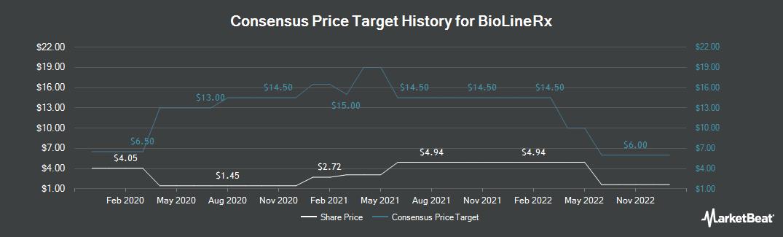 Price Target History for Bioline RX (NASDAQ:BLRX)