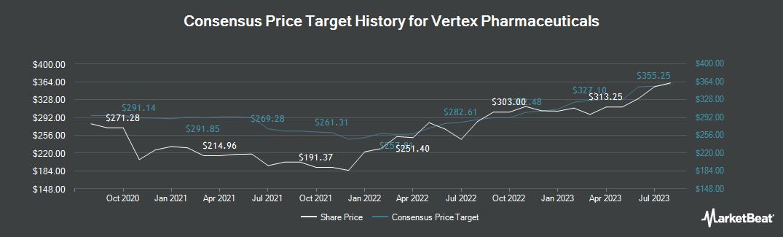 Price Target History for Vertex Pharmaceuticals Incorporated (NASDAQ:VRTX)