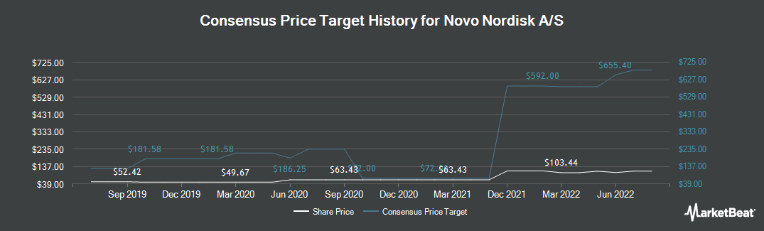 Price Target History for Novo Nordisk A/S (NYSE:NVO)