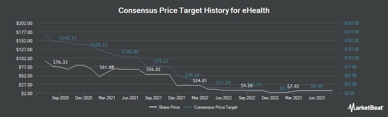 Price Target History for eHealth (NASDAQ:EHTH)