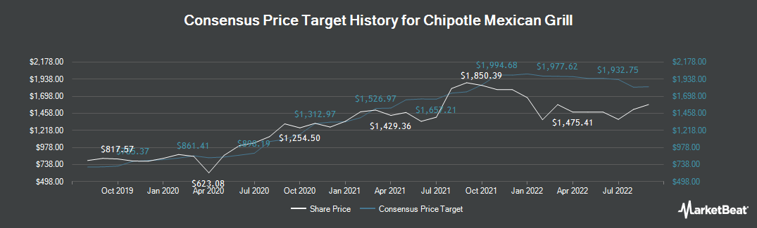 Price Target History for Chipotle Mexican Grill (NYSE:CMG)