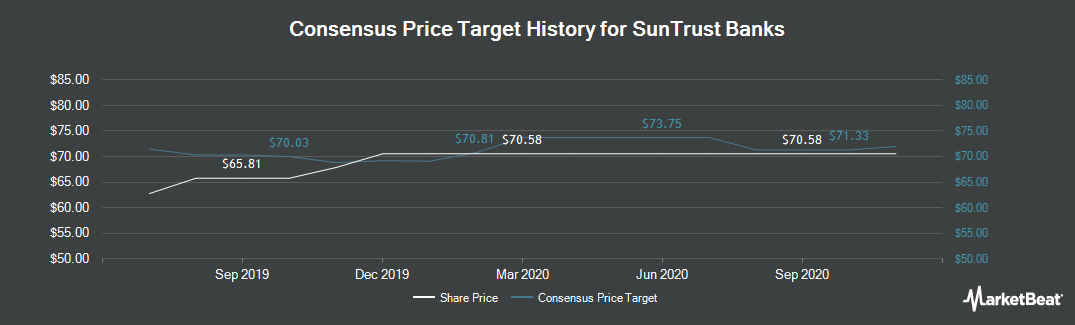 Price Target History for SunTrust Banks (NYSE:STI)