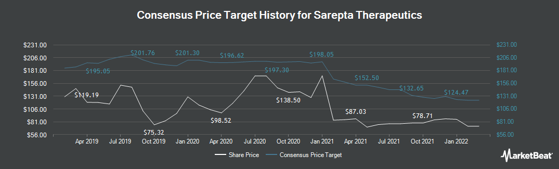 Price Target History for Sarepta Therapeutics (NASDAQ:SRPT)
