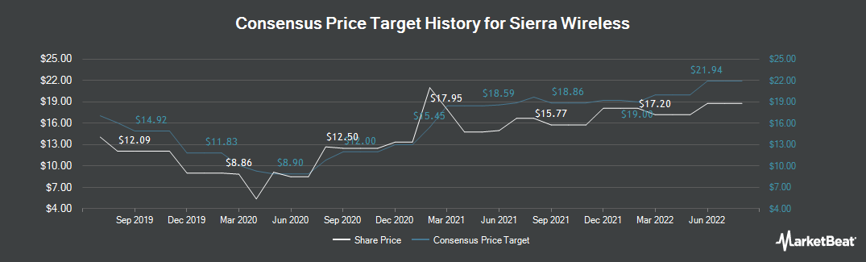 Price Target History for Sierra Wireless (NASDAQ:SWIR)