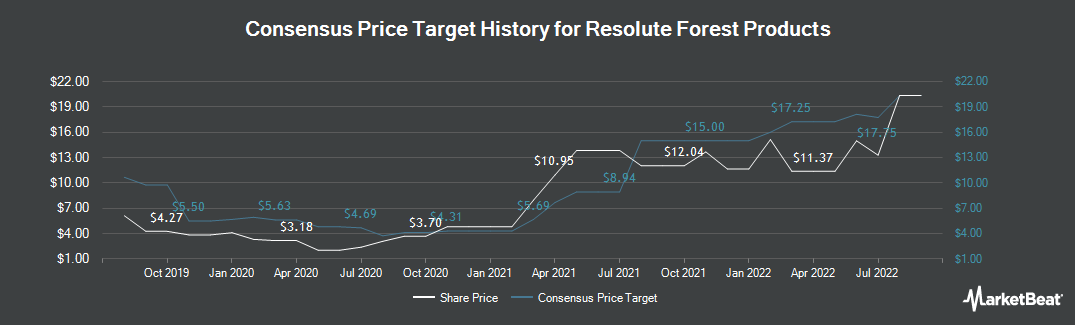Price Target History for Resolute Forest Products (NYSE:RFP)