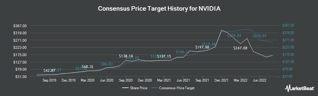 Price Target History for NVIDIA Corporation (NASDAQ:NVDA)
