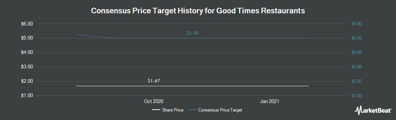 Price Target History for Good Times Burgers & Frozen Custard (NASDAQ:GTIM)
