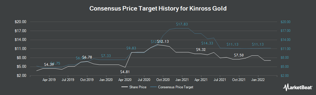 Price Target History for Kinross Gold (TSE:K)