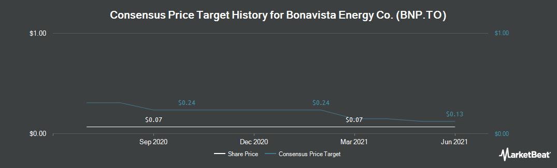 Price Target History for Bonavista Energy (TSE:BNP)