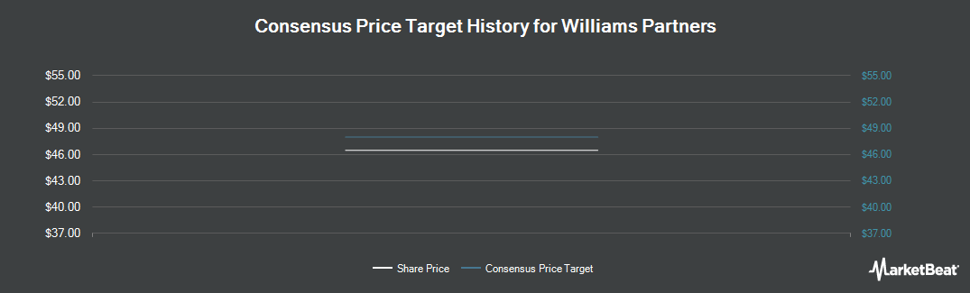 Price Target History for Williams Partners (NYSE:WPZ)