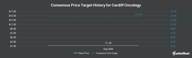 Price Target History for TrovaGene (NASDAQ:TROV)