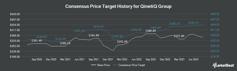 Price Target History for QinetiQ Group (LON:QQ)