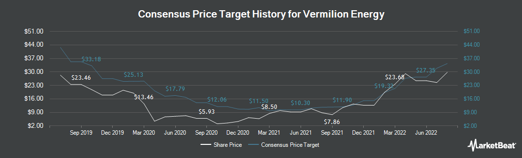 Price Target History for Vermilion Energy (TSE:VET)