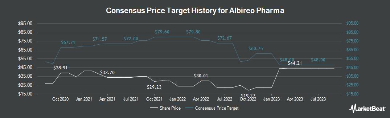 Price Target History for Albireo Pharma (NASDAQ:ALBO)