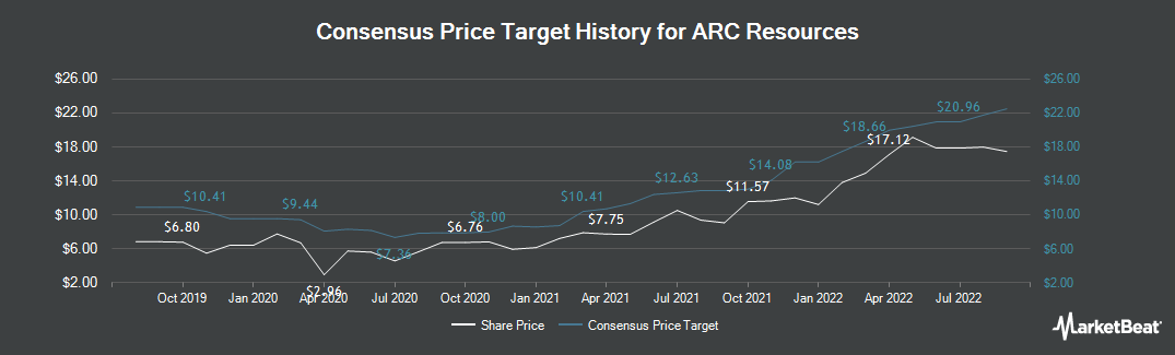 Price Target History for ARC Resources (TSE:ARX)