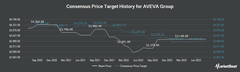 Price Target History for Aveva (LON:AVV)