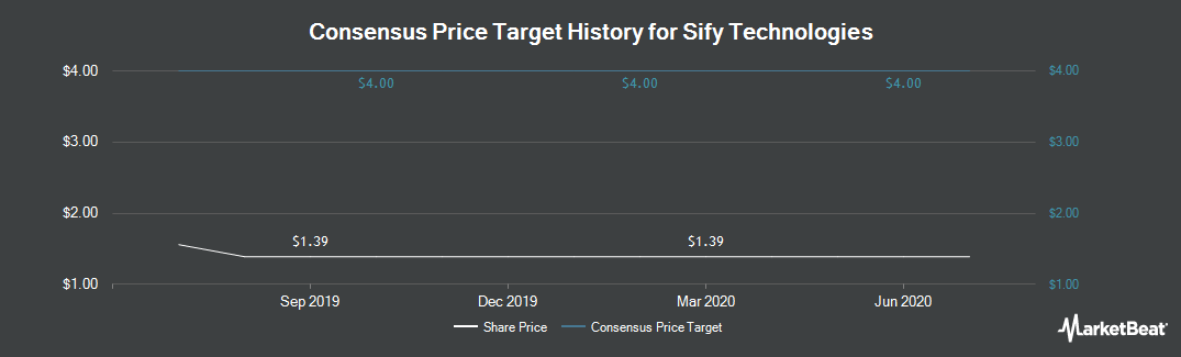 Price Target History for Sify (NASDAQ:SIFY)