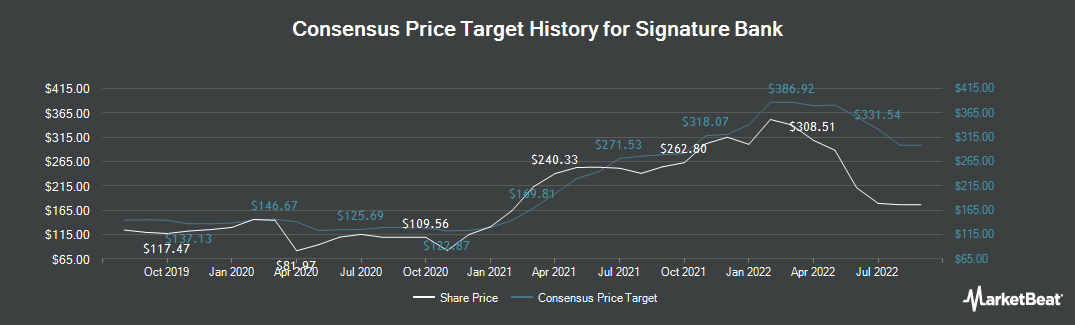 Price Target History for Signature Bank (NASDAQ:SBNY)