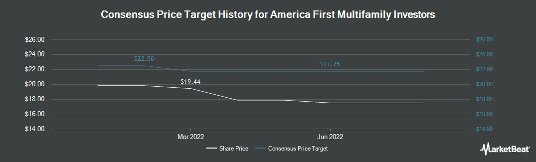 Price Target History for America First Multifamily Investors (NASDAQ:ATAX)