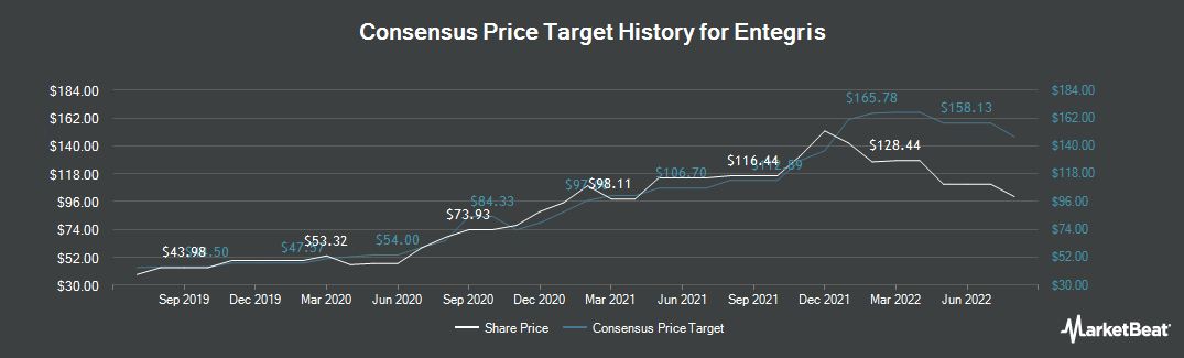 Price Target History for Entegris (NASDAQ:ENTG)