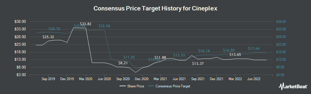Price Target History for Cineplex (TSE:CGX)