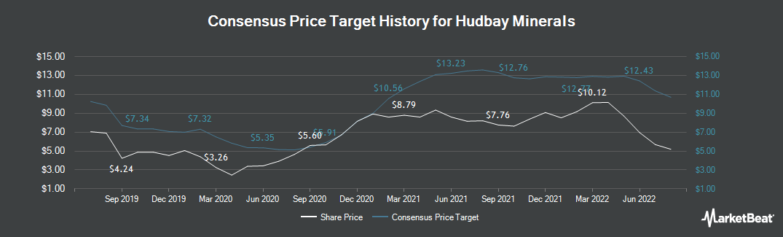 Price Target History for Hudbay Minerals (TSE:HBM)