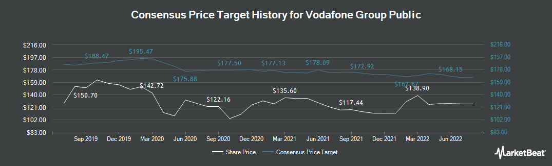 Price Target History for Vodafone Group (LON:VOD)