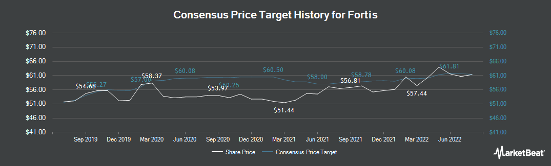 Price Target History for Fortis (TSE:FTS)