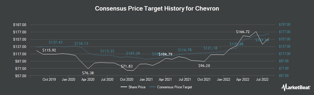 Price Target History for Chevron Corporation (NYSE:CVX)