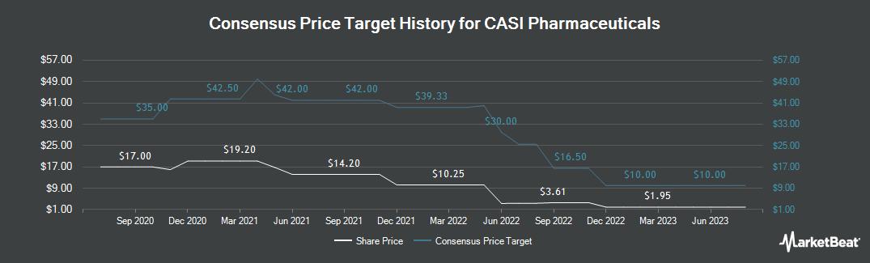 Price Target History for CASI Pharmaceuticals (NASDAQ:CASI)