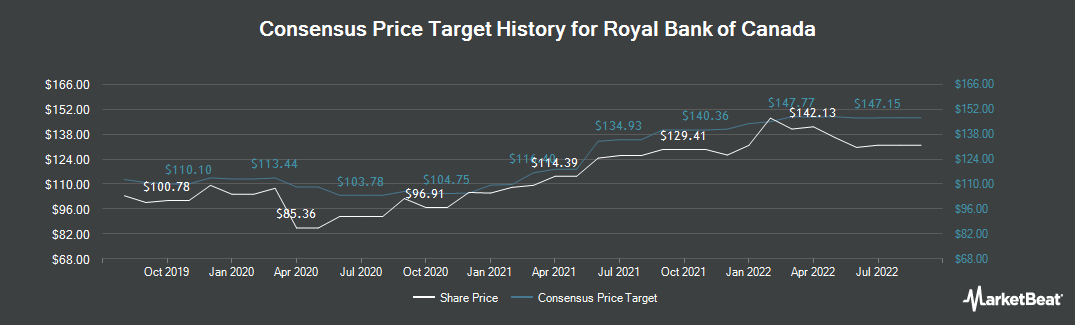 Price Target History for Royal Bank of Canada (TSE:RY)
