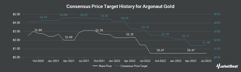 Price Target History for Argonaut Gold (TSE:AR)